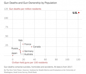 Gun deaths and gun ownership by population.
